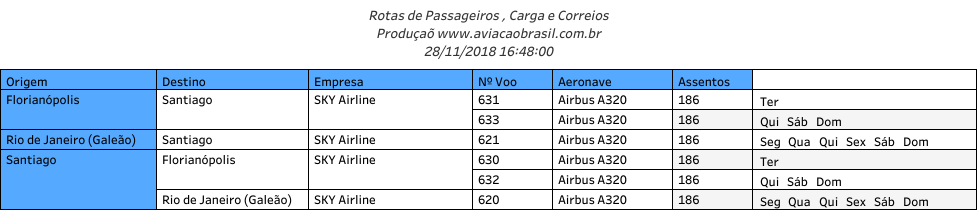 Sky Airline, Sky Airline (Chile), Portal Aviação Brasil