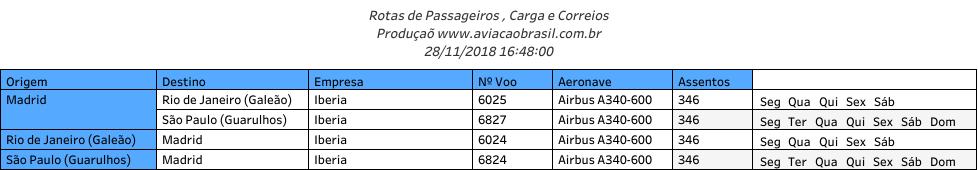 Iberia, Iberia (Espanha), Portal Aviação Brasil