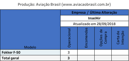 , InselAir (Antilhas Holandesas), Portal Aviação Brasil