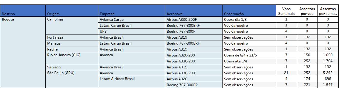 Bogotá, Conteúdo Premium: Destino Bogotá, Portal Aviação Brasil