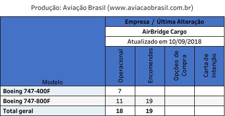 , Air Bridge Cargo (Russia), Portal Aviação Brasil