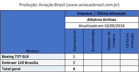 , Albatros Airlines (Venezuela), Portal Aviação Brasil