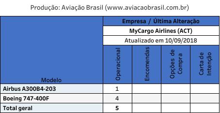 ACT Airlines, ACT Airlines (Turquia), Portal Aviação Brasil