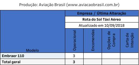 Rota do Sol, Rota do Sol Táxi Aéreo (Brasil), Portal Aviação Brasil