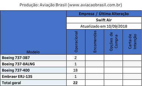 Swift Air, Swift Air (Estados Unidos), Portal Aviação Brasil